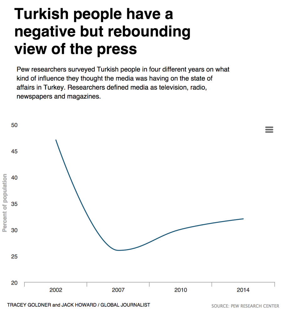 This graphic shows Turkey citizen's perception of how the press influences society. Source: Pew. Graphic created by Tracey Goldner and Jack Howard.