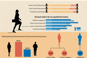 An infographic showing wide disparity in occupational and salary equity for women journalists in Japan